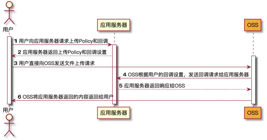 OSS 文件上传2